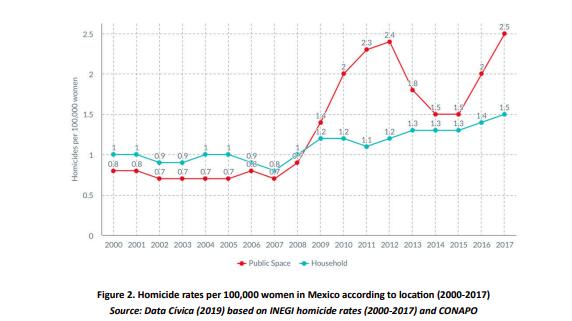 Figure 2. Homicide rates per 100,000 women in Mexico according to location (2000-2017)